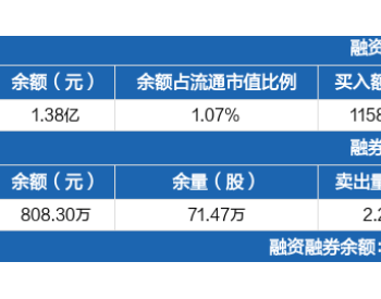 <em>贵州燃气</em>:融资净偿还454.5万元,融资余额1.38亿元(09-15)
