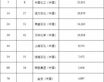 中石化、<em>恒力石化</em>等13家中国公司入围全球百强化工企业榜!
