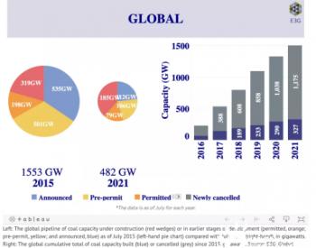 巴黎协定以来全球拟建煤电项目下降了75%