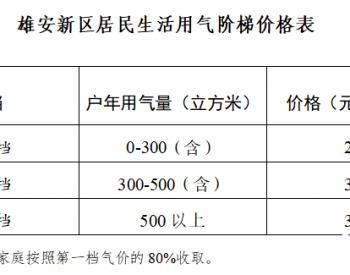 关于制定河北省雄安新区<em>天然气销售价格</em>(试行)的通知