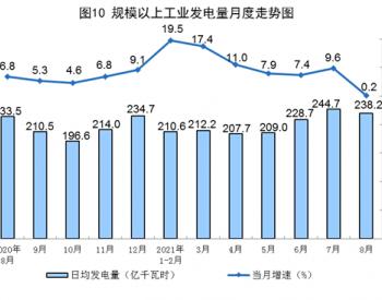 国家统计局:2021年1-8月发电同比增长11.3%