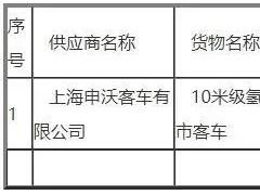 上海申沃斩获1474万氢能客车订单