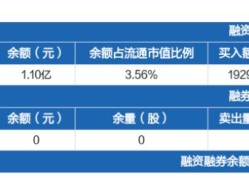 <em>水发燃气</em>:融资净买入444.25万元,融资余额1.1亿元(09-16)