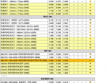【周价格评析】供应链上下游博弈 新订单尚未落地