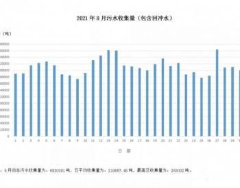 2021年8月浙江省宁波余姚城区生活污水量、污水水质指标