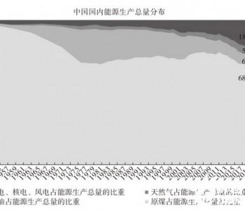 """能源变""""轻"""",金融变""""重""""!碳中和将重塑产业格局"""