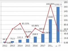 电化学储能的商业模式之困与投资风险分析