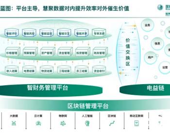 """国网上海电力构建基于""""经营最优""""数字孪生体系"""