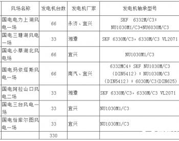 招标丨新疆公司新能源公司7个风电场双馈风力发电机维修框架协议采购公开招标<em>项目招标</em>公告