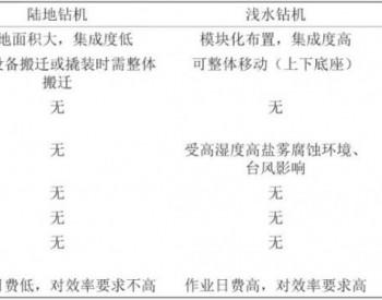 中国海洋钻机设备发展前景