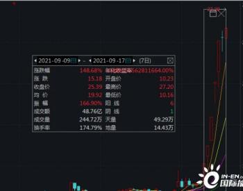 7个交易日股价涨近1.5倍!清水源:停牌核查