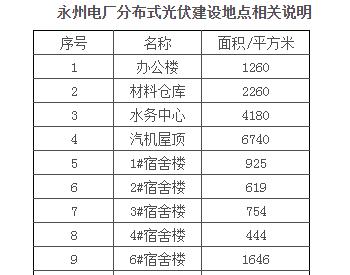 招标 | 湖南公司<em>永州电厂</em>厂区4.86MW分布式光伏发电项目EPC总承包公开招标项目招标公告
