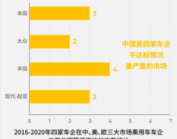 报告:四家跨国车企在中国的碳排放表现不及欧美