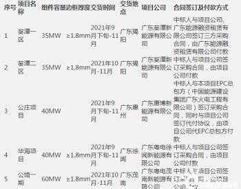 中标   200MW!晶科能源中标广东省电力开发有限公