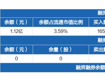 <em>水发燃气</em>:融资净买入324.96万元,融资余额1.12亿元(09-22)