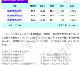 本周多晶硅市场延续散单微涨态势