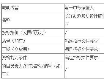 中标 | 湖南公司新<em>能源公司</em>祁东官家嘴100MW农光互补光伏电站项目EPC总承包公开招标中标候选人公示