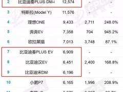 比亚迪VS特斯拉:中国工程师决战美国钢铁侠