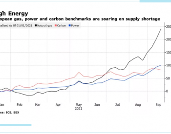 欧洲电价暴涨的前因后果