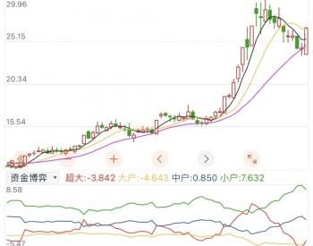 千亿龙头签订155亿大单 股价3个月暴涨142% 最强风