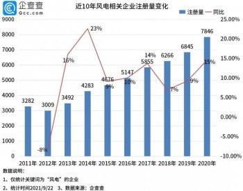 风电板块大爆发!企查查数据:今年前8月风电企业注册量同比增长20%