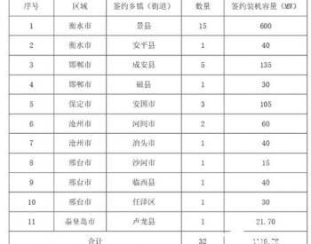 1556.7MW,正泰安能整县推进再获突破;与多地政府签约分布式合作框架协议