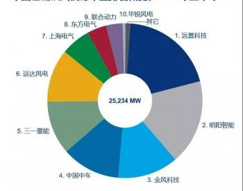2021年上半年中国风电整机商风机订单量排名发布!
