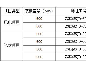 2.2GW光伏+1.2GW风电!蒙西鄂尔多斯外送项目风电