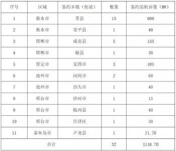 1556.7MW,正泰安能整县推进再获突破!与多地政府