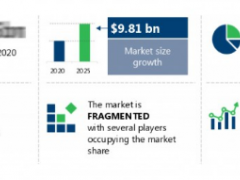 2021-25全球圆柱形锂离子电池市场需求预增98亿美