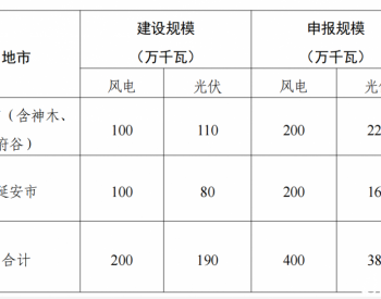 陕武直流6GW风光项目:湖北