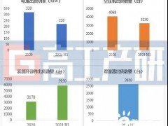 2021H1电堆/氢循环/空压机/增湿器出货量超预期