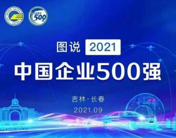 2021中国企业500强发布!整体规模逆势增长!国家