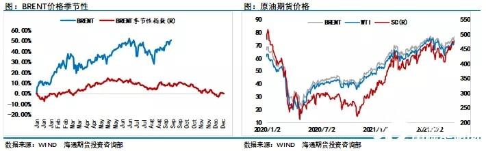 全球化石能源强势 天然气及煤炭市场借势上行