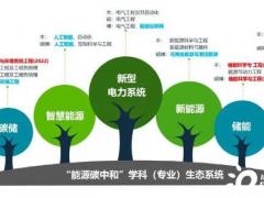 """华北电力大学发布""""能源碳中和""""学科(专业)生态"""
