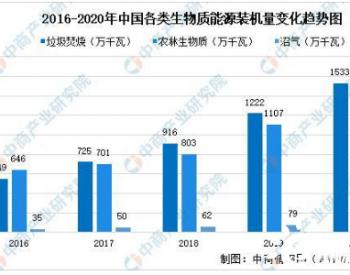 2021年中国生物质发电行业大数据分析:发电量达780亿千瓦时