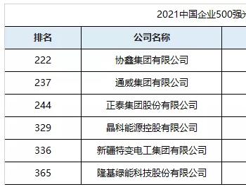 2021中国企业500强榜单,纯<em>光伏企业</em>入围6家