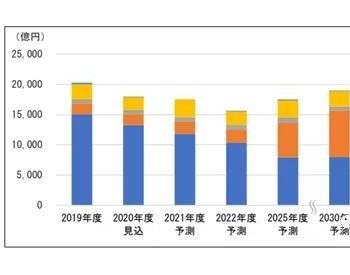 """日本三菱UFJ银行设立基金运营公司""""Z Energy"""""""