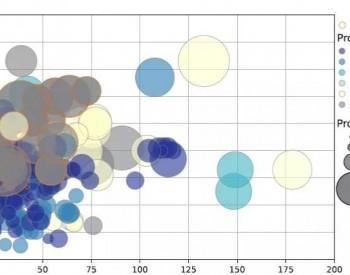 全球海上风电技术发展趋势(上)