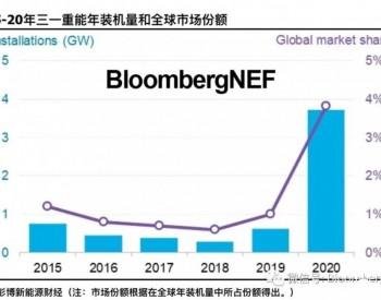 IPO加剧中国风电市场竞争