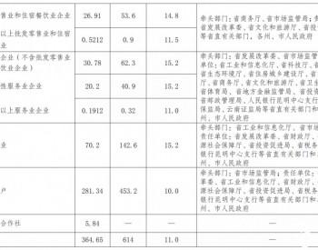 云南省人民政府关于进一步优化营商环境促进市场主体倍增的意见