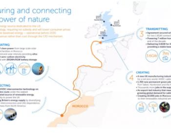 英国在摩洛哥建设大型风电光伏项目通过海底电缆向英国送电