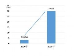 多地拉闸限电,比亚迪储能助力加快能源结构调整
