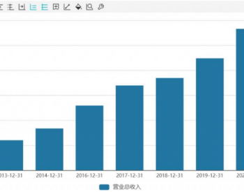"""三峡能源上市三月市值飙至 2000 亿 """"风光""""装机规模稳健增长份额有待提升"""