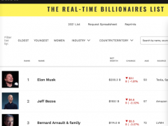 """马斯克重返世界首富,成第三位""""2000亿美元""""富豪"""