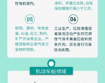 一图读懂《中华人民共和国大气污染防治法》