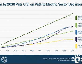 SEIA提高美国太阳能十年目标,到2030年实现30%的太阳能占比