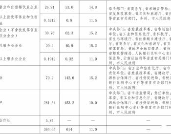云南省人民政府关于进一步优化营商环境促进市场主