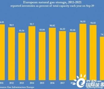 欧洲能源危机意味着什么?
