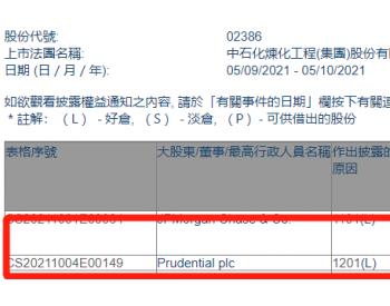 中石化炼化工程遭Prudential plc减持67.35万股